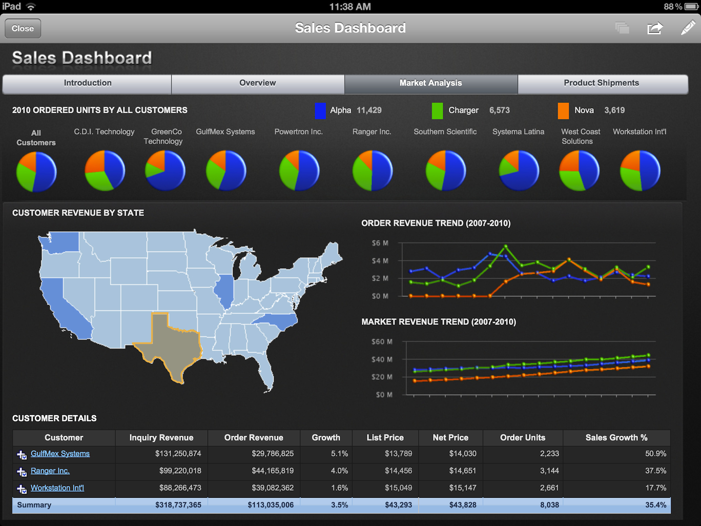 Bi Dashboard Solutions Executive Dashboard Datamensional