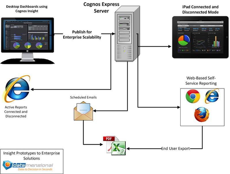 Rapid Deploy Analytics Datamensional Analytics Consulting - Cognos architecture diagram