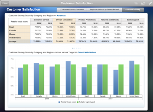 Business Intelligence Reporting Dashboard